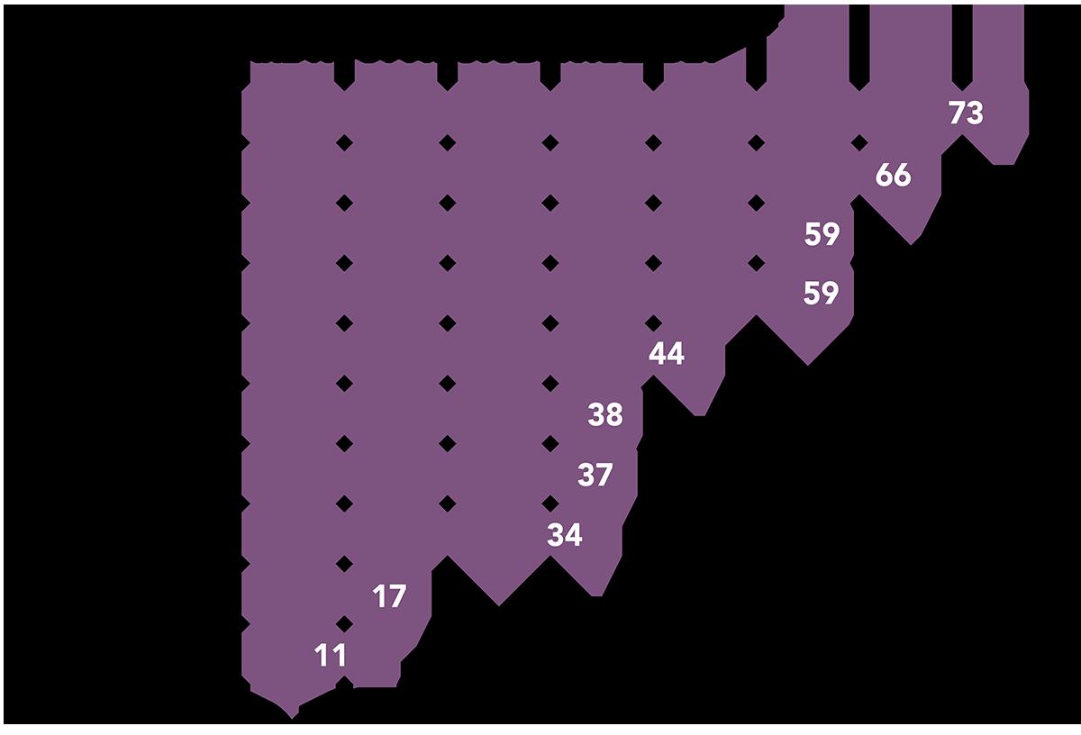Grafik: Iines Vikiö.